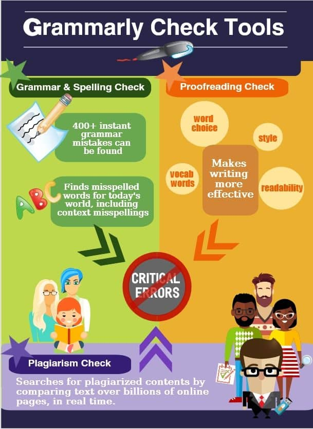 grammarly group buy check tool infographic