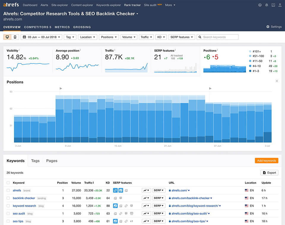 Ahrefs rank tracking tools