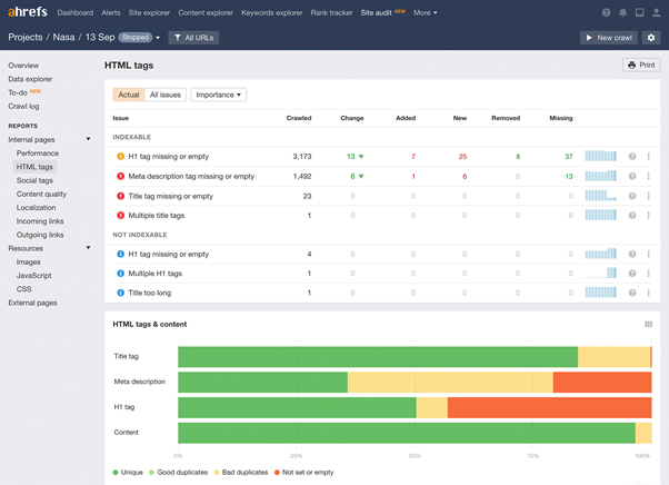 ahrefs group buy seo audit tools